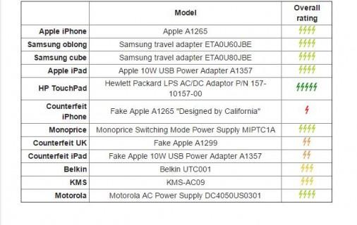 tabla-comparativa-de-cargadores-usb-baratos-entre-varios-fabricantes