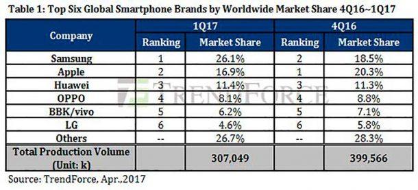 Samsung vende más móviles