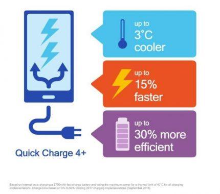 Con Quick Charge 4+podrás cargar mucho más rápido tu smartphone