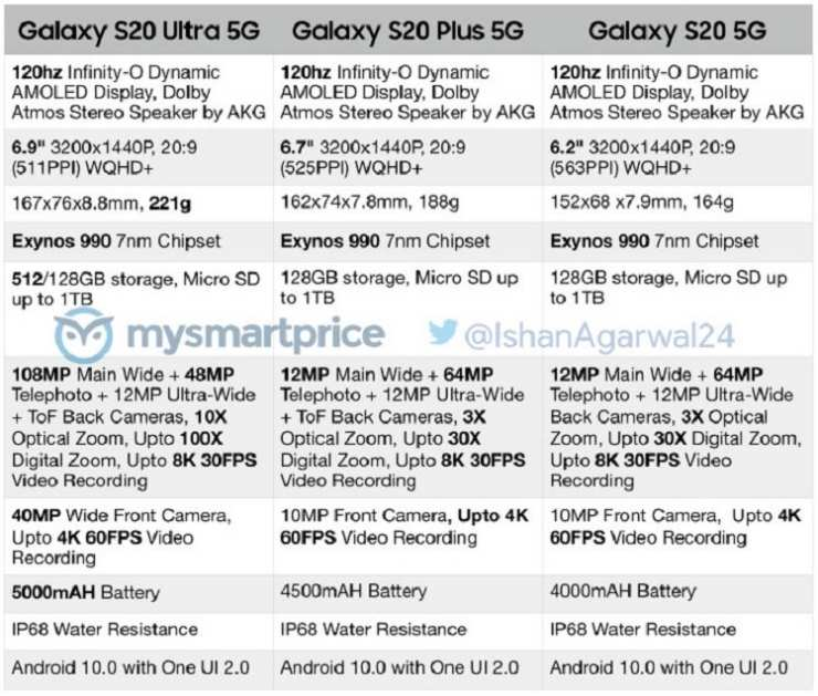 Se han filtrado todas las características del Samsung Galaxy S20