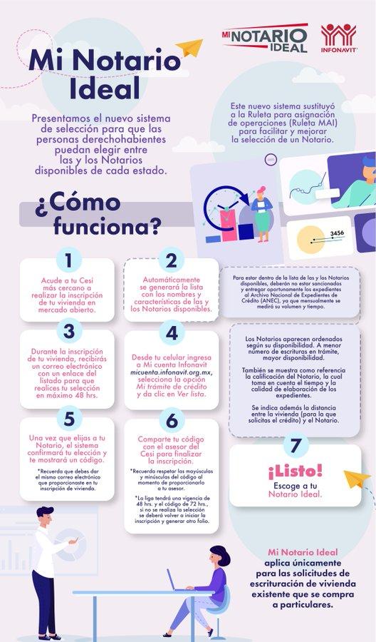 💁♂️¿Qué es y cómo funciona Mi Notario Ideal del Infonavit?